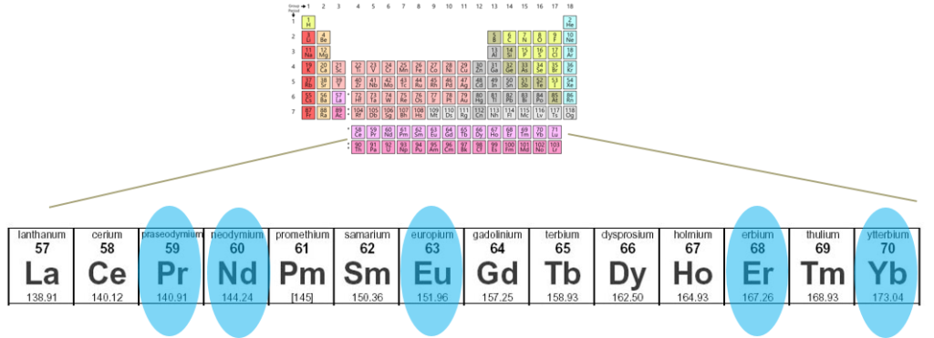 Examples of rare earth elements, with the most successful in quantum memories research highlighted in blue.