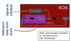 Schematic of the OPLL setup.