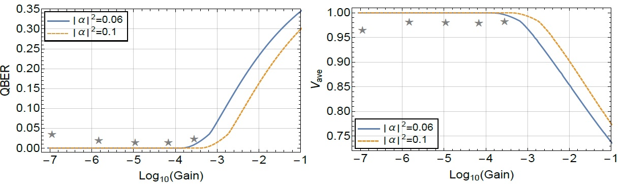 Figure 4. The stars represent the values achieved in the experiment, the curves represent the performance of our attack.The two different lines correspond to the two different intensity settings that Alice uses. The smaller gain values basically mean longer distances.