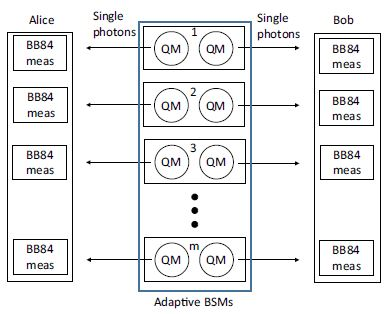Figure 3. Schematic layout of the Quantum memory assisted protocol.