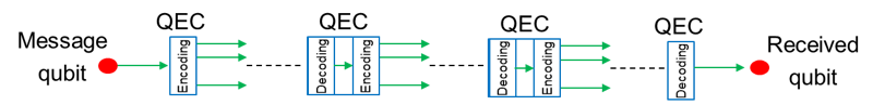 Fig. 2: Schematic representation of the direct transmission of quantum information using encoding.