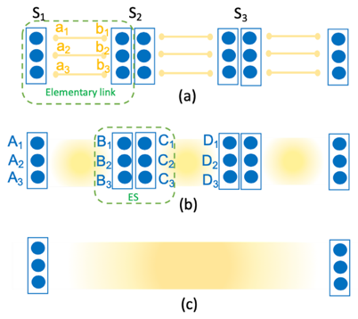 Fig. 3: Schematic representation of quantum repeaters with encoding.
