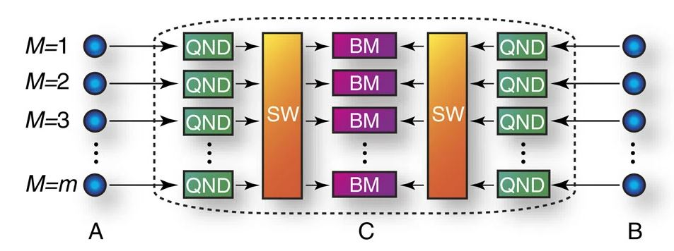 Figure 2. The schematic layout of the adaptive QKD protocol. Figure taken from !paper!