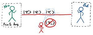 Figure 2 Quantum state cannot be copied while transmitted in between the two honest parties.