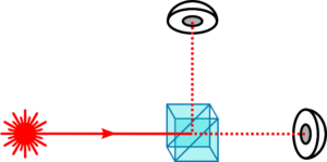 Figure 3 Simple QRNG implementing a single photon source, a beam splitter and two single photon detectors.