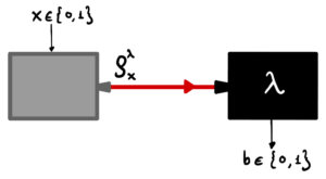 Figure 4 Scheme of a semi-device independent device, where the grey box on the left represents the partially trusted source and the black box on the right represents the untrusted measurement.